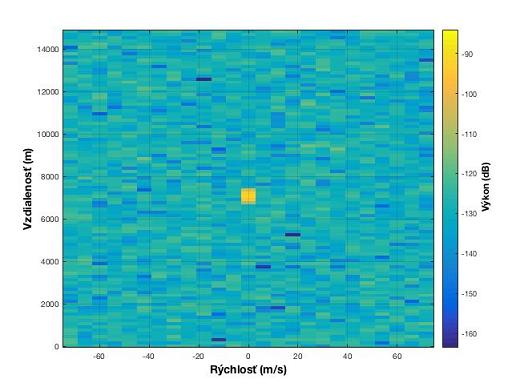 Prekážka detegovaná radarom vo vzdialenosti 7000 metrov a srýchlosťou 0 m/s
