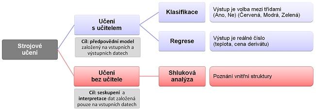 Rozdělení strojového učení podle typu úlohy
