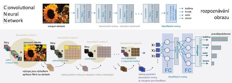 Princip fungování konvoluční neuronové sítě
