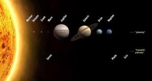 Sluneční soustava, zdroj: IAU/NASA, Wikipedia, licence obrázku public domain