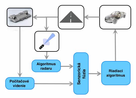 Štruktúra návrhu ADAS systému pomocou výpočtového prostredia MATLAB