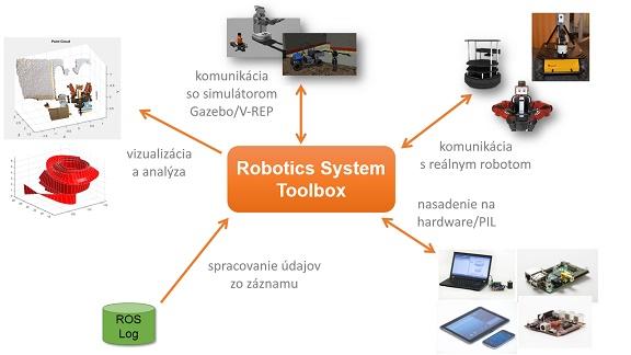 Rozhrania Robotics System Toolboxu